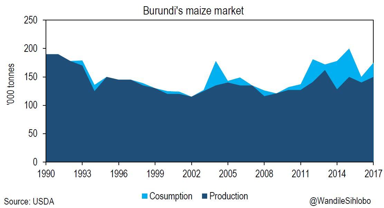 Burundi maize market