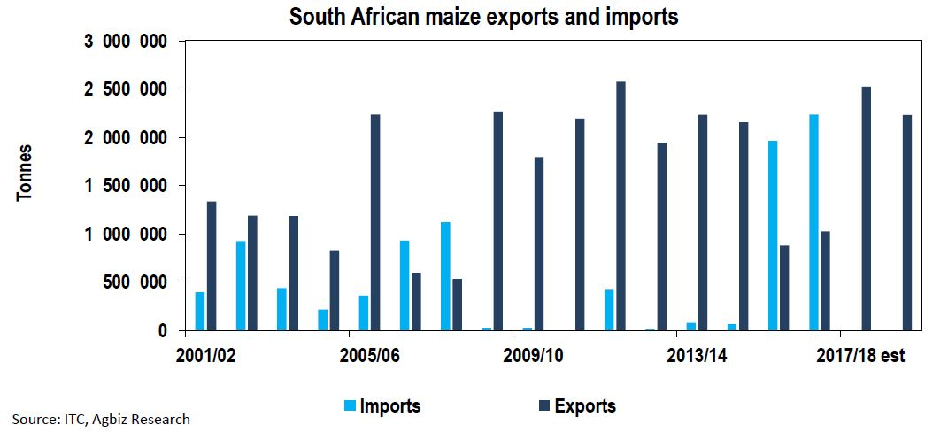 Daily chart: South Africa to Remain a Net Exporter of Maize in 2018/19