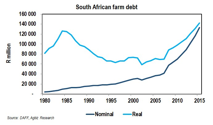 How Indebted is the South African Farming Sector?