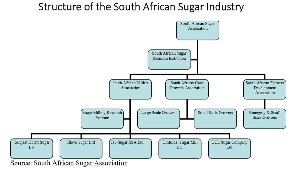 Here is the Structure of the South African Sugar Industry