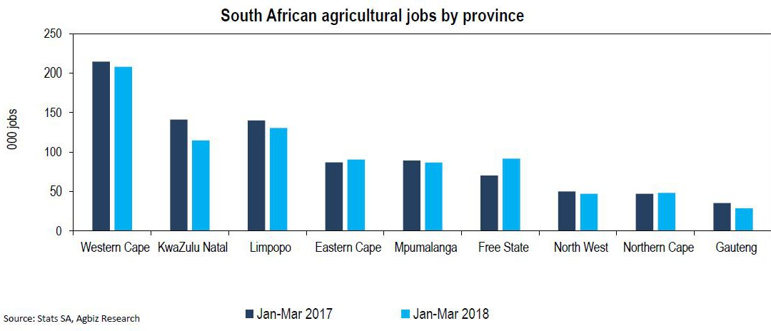 A Few Notes on the Latest SA Agricultural Jobs Data