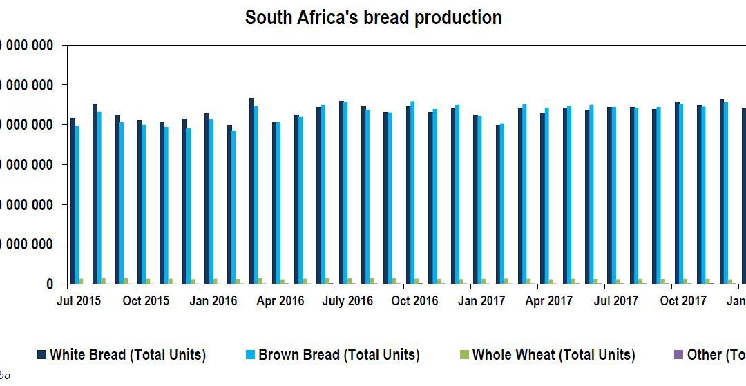 Let's Discuss South African Bread Issues