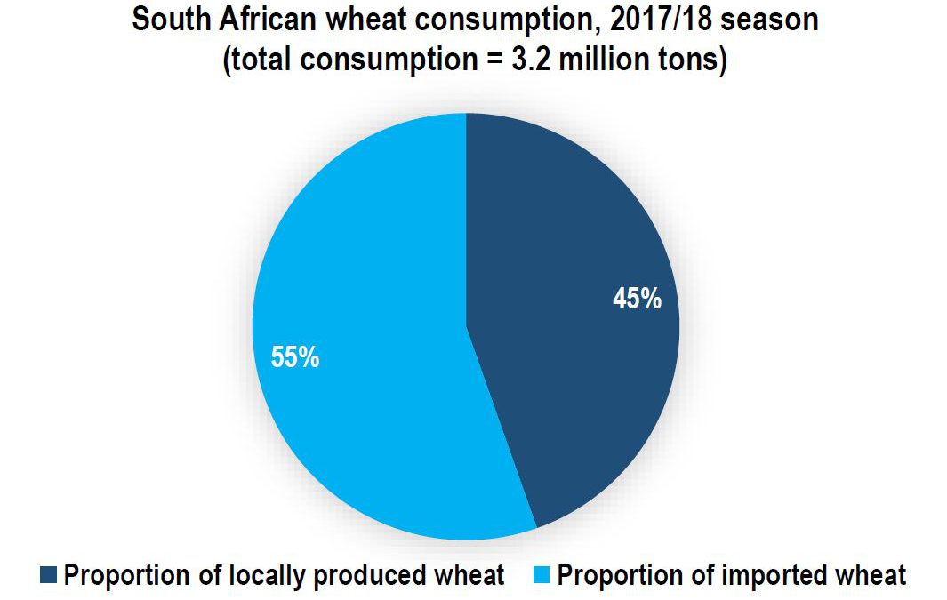 A Few Notes on South Africa's Bread Production
