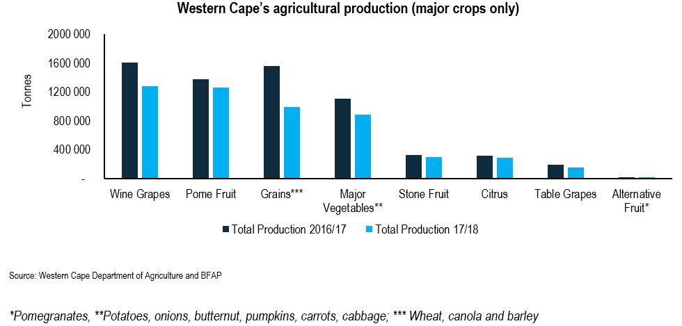 WC crops