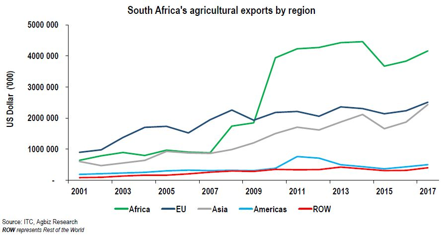 South Africa's Agricultural Exports in One Chart
