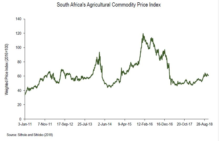 SA's Agricultural Commodity Price Index – A Good Story for Consumers