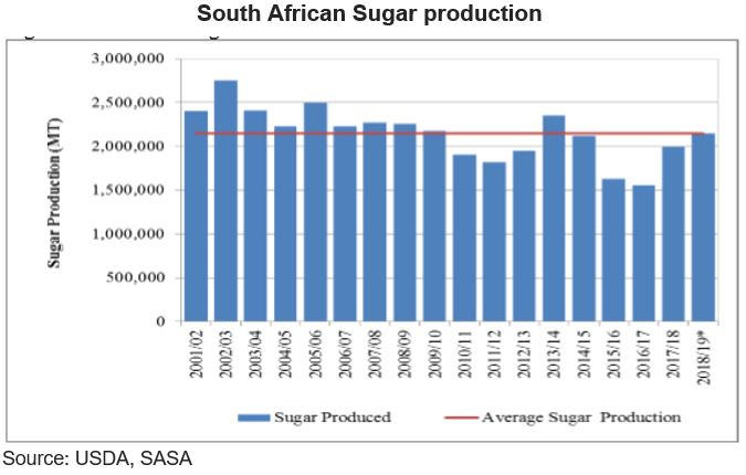 Thoughts on SA Sugar Production